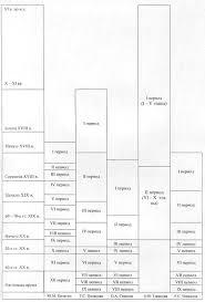 Курсовая работа Изучение истории становления и развития методики  2 2 Исторические вопросы методики преподавания математики в России