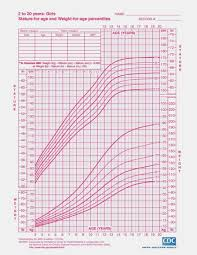 Accurate Who Growth Chart Girl Calculator Growth Chart For