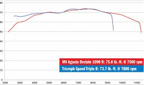 mv agusta brutale r vs triumph speed triple r motorcyclist enlarge the speed triple