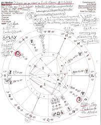 Stars Over Washington Ari Melber March 31 1980 Sun Aries