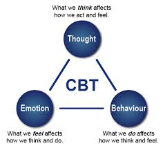 Cbt Behavior Chart Cognitive Behavioral Therapy Cbt Resources Cuny Dsc