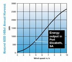 Home Appliance Wattage Chart How Much Power Do I Use Kestrel Renewable Energy