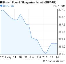 Gbp Huf Chart 1 Month Chartoasis Com