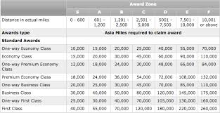 Cathay Pacific Miles Chart Cathay Pacific Asia Miles Sweet Spots