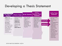 resume examples essay writing thesis statement example of a strong essay writing thesis statement resume examples session 7 10 29 14 recap and assignment