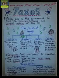 Social Science Chart Topics 5th Grade Personal Financial Literacy Anchor Chart To Teach