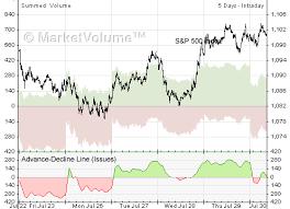 Advance Decline Line Stock Charts Analysis Com