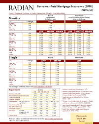 genworth financial mortgage insurance rate cards