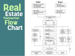 Realtor Flow Chart Working With The Realtor Emerald Inspection Service Llc