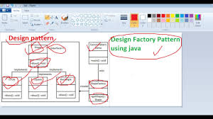 Factory Pattern Java Best Design Pattern Factory Pattern Using Java YouTube