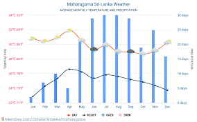 Maharagama Sri Lanka Weather 2020 Climate And Weather In