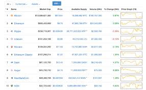 Ftx.us is the current most active market trading it. Markets Update Cryptocurrency Prices Begin Rebounding Featured Bitcoin News