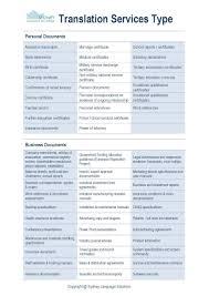 Translation Sydney Language Solutions