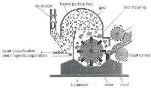 llustration of a typical shredder scientific diagram llustration of a typical shredder