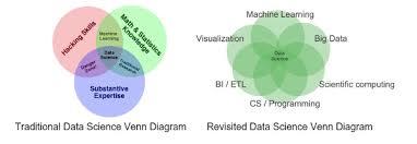 Data Science Venn Diagram Christine Doig On Data Science As A Team Discipline