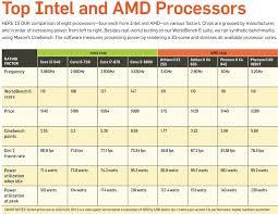 Cpu Comparison Chart Amd Processor Comparison Chart World Of Reference