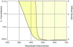 Wratten Filter Chart Transmittance Curve Of A New Right And Well Used Left