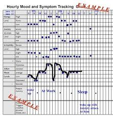 Activity And Mood Monitoring Chart Hourly Mood And Symptom Chart Daily Mood Mood Borderline