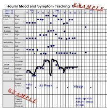 Hourly Mood And Symptom Chart Daily Mood Mood Borderline