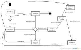 library management system   state chart diagram  uml     creately