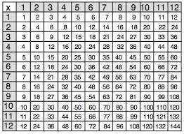 A Multiplication Chart To 1000 Multiplication Chart Pics