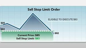 Trailing Stop On Quote Gorgeous What Is A Stop Limit Order Fidelity