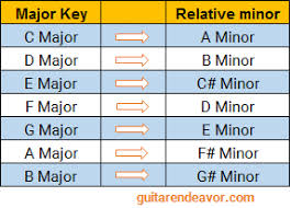 Major And Relative Minor Scales Chart Relative Minor A Powerful Tool To Solo On Almost Any Song