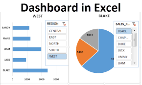 Excel Dashboard Dashboard In Excel Create Excel Dashboard Examples Template