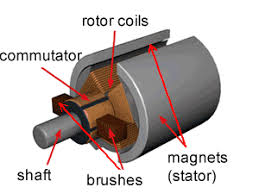 electric motor brush diagram. Delighful Diagram A Three Pole Electric DC Motor Intended Electric Motor Brush Diagram Dynamic Science