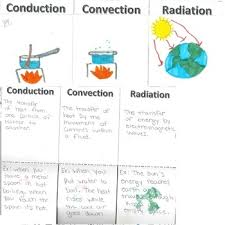 conduction convection radiation worksheet. heat transfer foldable: conduction convection radiation for interactive notebook worksheet