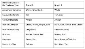 Grease Grades Chart How Color Can Indicate Grease Quality