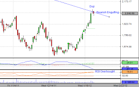 Sbi Chart State Bank Of India Likely To Take 2050 As Resistance