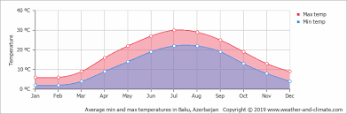 Baku Climate Chart Climate And Average Monthly Weather In Baku Azerbaijan