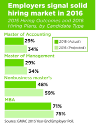 2016 to be another strong year for mba job seekers gmac best mba jobs for mbas top management jobs