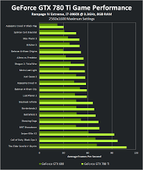 Gtx Benchmark Chart Nvidia Gtx 780 Ti Official Game Benchmarks Released 1600p