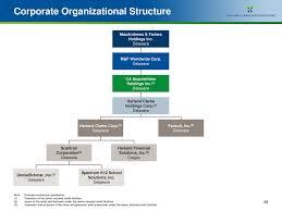 Fiserv Org Chart Target Corporation Organizational Chart Related Keywords