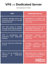 Difference Between Vps And Dedicated Server Difference Between