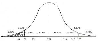 Average Iq Score Chart Iq Scores
