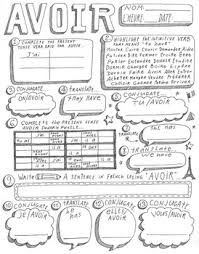 Etre Verb Chart French Verb Avoir Worksheet Verb Conjugation Translation