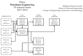 petroleum engineering colleges petroleum minor degree plan chemical engineering