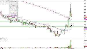 Joez Stock Chart Joes Jeans Inc Joez Stock Chart Technical Analysis For 03 24 15