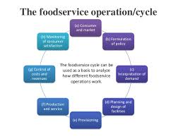 Organizational Chart Of A Food Service Establishment Hospitality Food Beverage Service