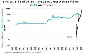 True cash gets lost or stolen, but this make me fearful that my digital wallet could get lost or hacked. The Evolving Economics Of Bitcoin Gold And Fiat Currencies Barron S