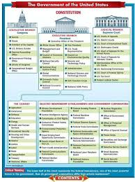 United States Government Flow Chart Organizational Chart Flow Chart Of The Us Government