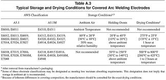 Electrode Specification Chart Comparison Of The Use Of Rutile And Cellulosic Electrodes Twi