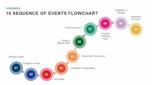 How To Make A Flowchart In Powerpoint 10 Sequence Of Events Flowchart Powerpoint Template