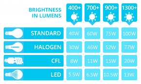 Led Lumens Vs Watts Chart Led Lumens To Watts Conversion Chart Penta Lighting Pte