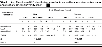 Body Mass Index Body Weight Perception And Common Mental
