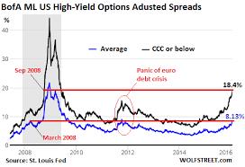 Why Junk Bonds Will Sink Stocks Zero Hedge