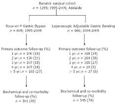 Outcomes Of Roux En Y Gastric Bypass And Laparoscopic